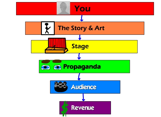 Importance Of Elements Of Art : The elements of a successful webcomic part jason